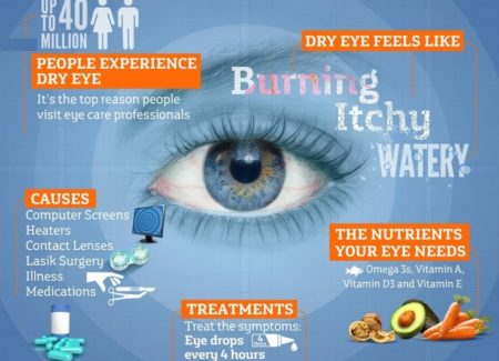 4 Eyes Care Tips for Lifelong Healthy Eyes