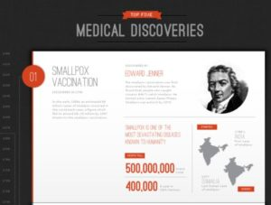 Top 5 Medical Discoveries of All Times